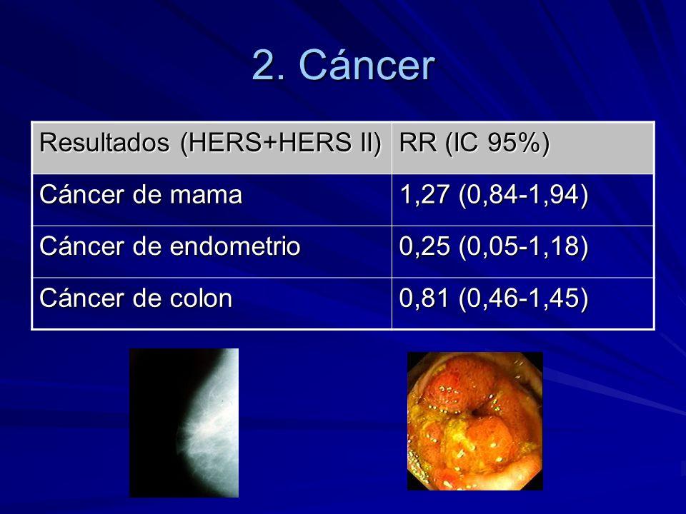 2. Cáncer Resultados (HERS+HERS II) RR (IC 95%) Cáncer de mama
