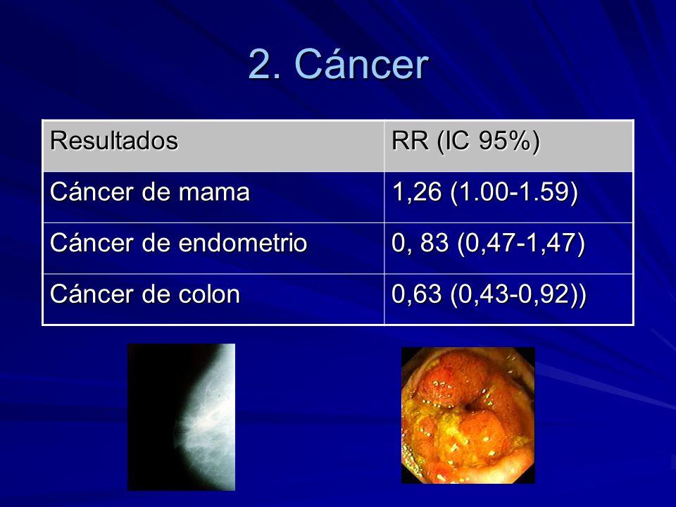 2. Cáncer Resultados RR (IC 95%) Cáncer de mama 1,26 (1.00-1.59)