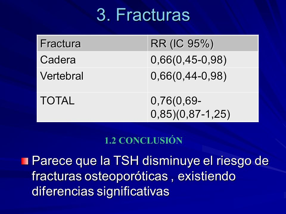 3. Fracturas Fractura. RR (IC 95%) Cadera. 0,66(0,45-0,98) Vertebral. 0,66(0,44-0,98) TOTAL. 0,76(0,69-0,85)(0,87-1,25)