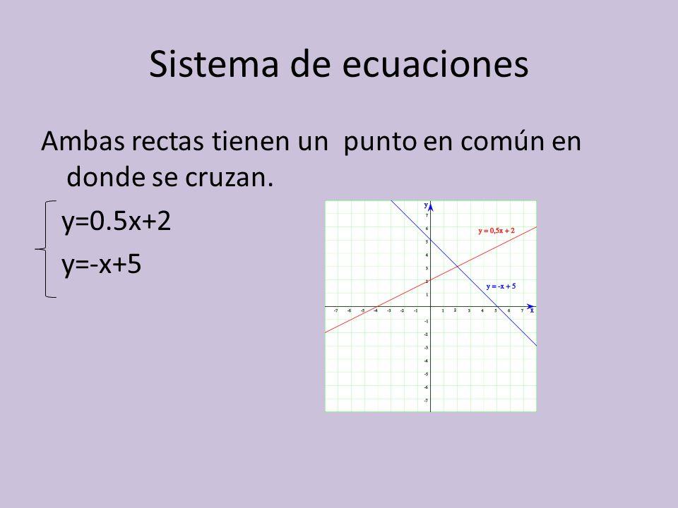 Sistema de ecuaciones Ambas rectas tienen un punto en común en donde se cruzan. y=0.5x+2 y=-x+5