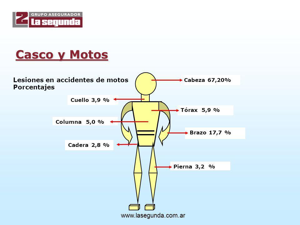 Casco y Motos Lesiones en accidentes de motos Porcentajes