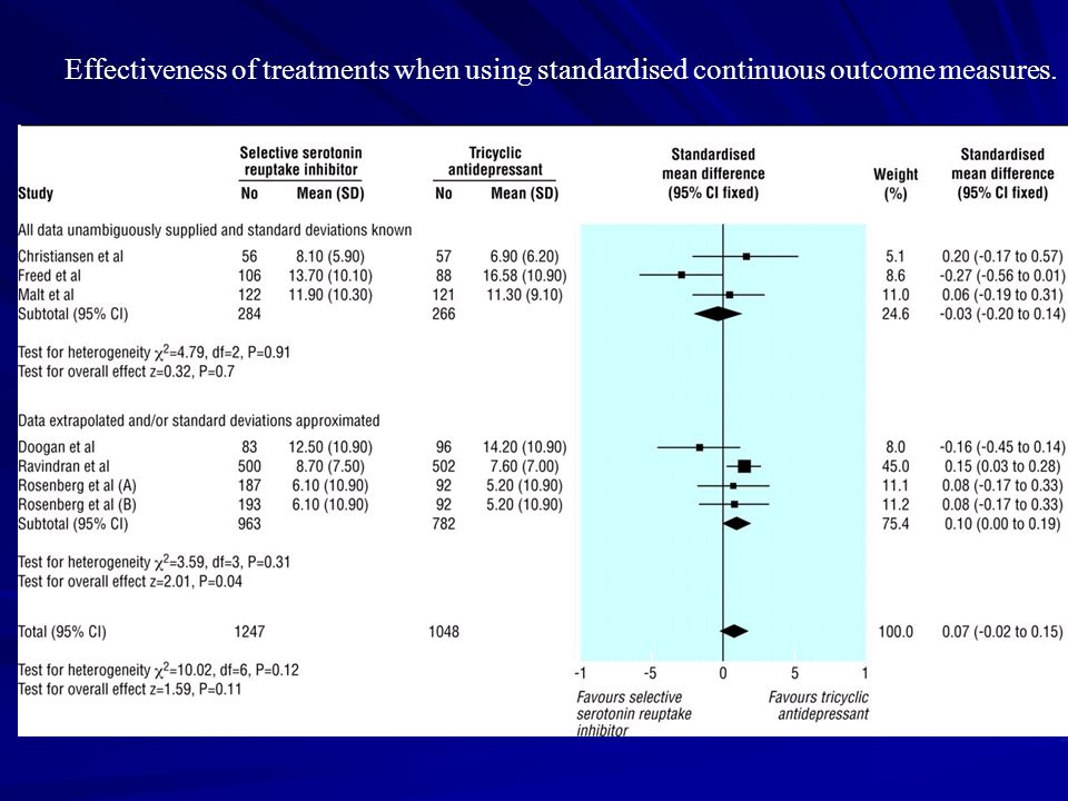 Effectiveness of treatments when using standardised continuous outcome measures.