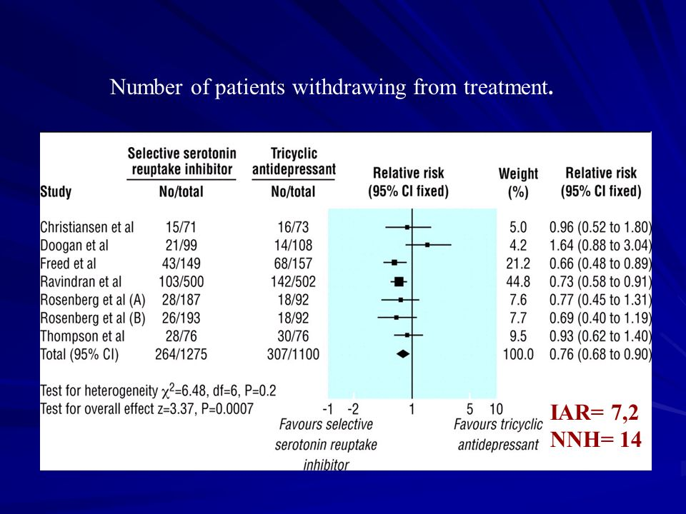Number of patients withdrawing from treatment.