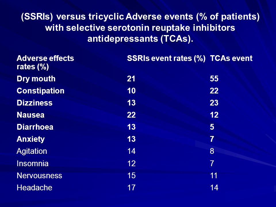 (SSRIs) versus tricyclic Adverse events (% of patients) with selective serotonin reuptake inhibitors antidepressants (TCAs).