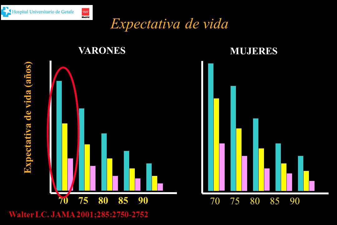 Expectativa de vida VARONES MUJERES 22 Expectativa de vida (años) 11