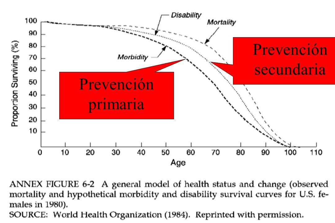 Prevención secundaria Prevención primaria