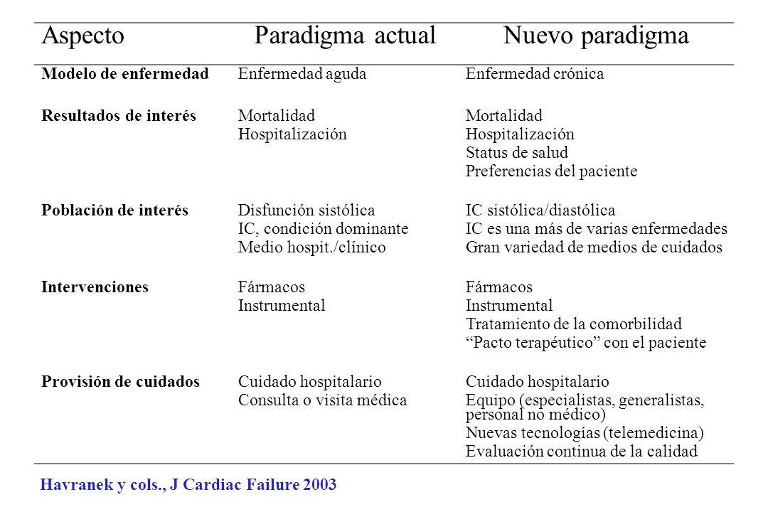 Aspecto Paradigma actual Nuevo paradigma Modelo de enfermedad