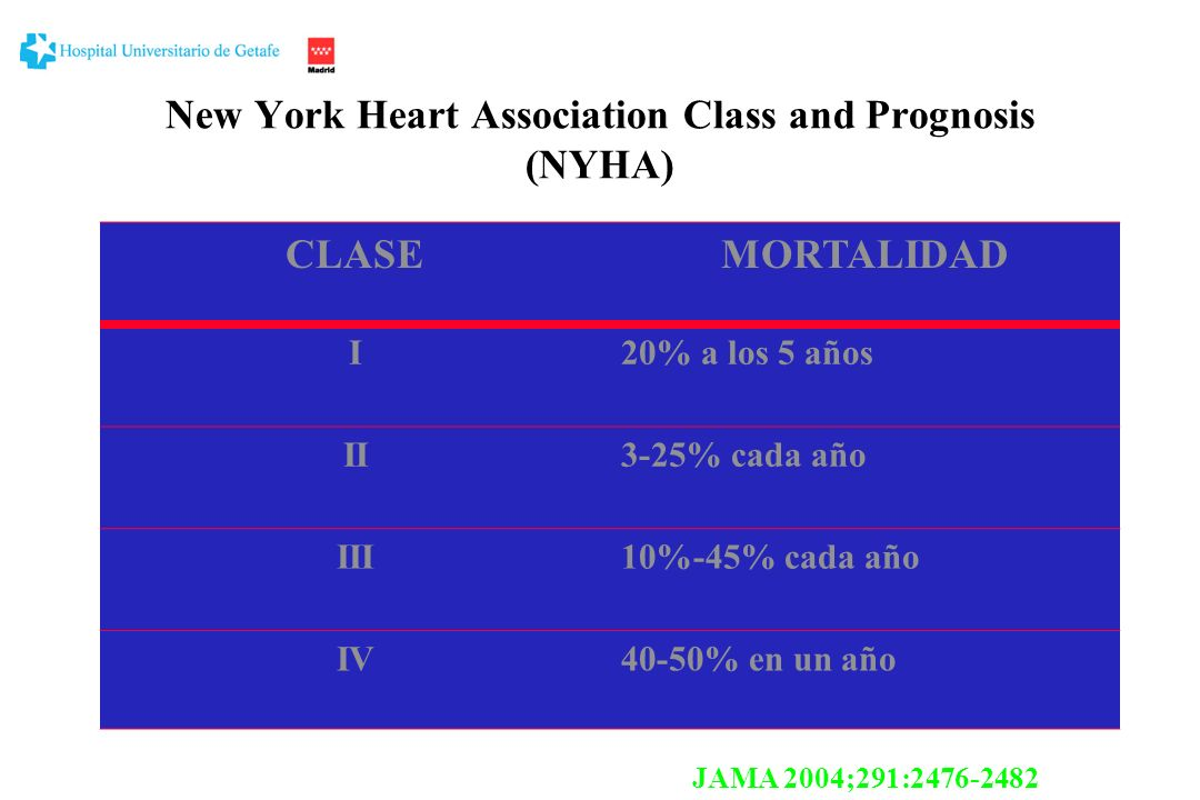 New York Heart Association Class and Prognosis (NYHA)