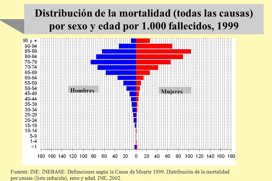 Distribución de la mortalidad (todas las causas) por sexo y edad por 1