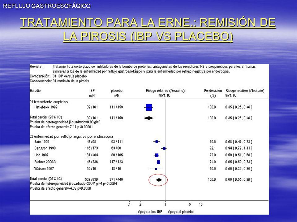 TRATAMIENTO PARA LA ERNE.: REMISIÓN DE LA PIROSIS (IBP VS PLACEBO)
