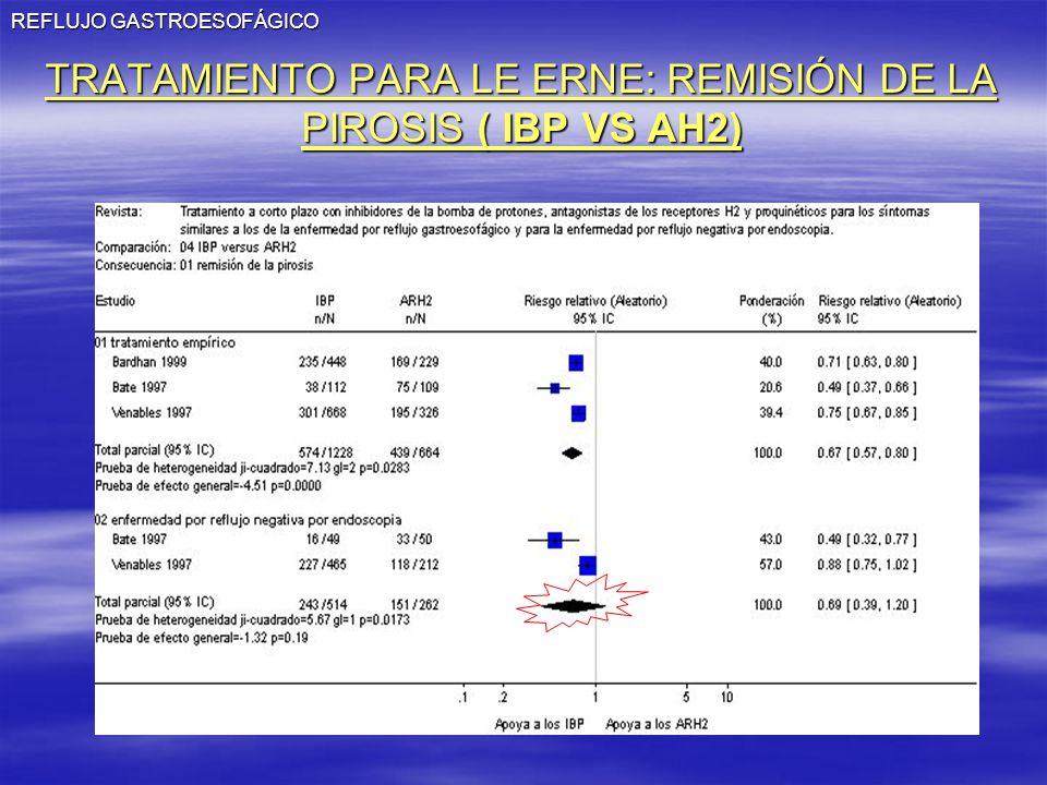 TRATAMIENTO PARA LE ERNE: REMISIÓN DE LA PIROSIS ( IBP VS AH2)