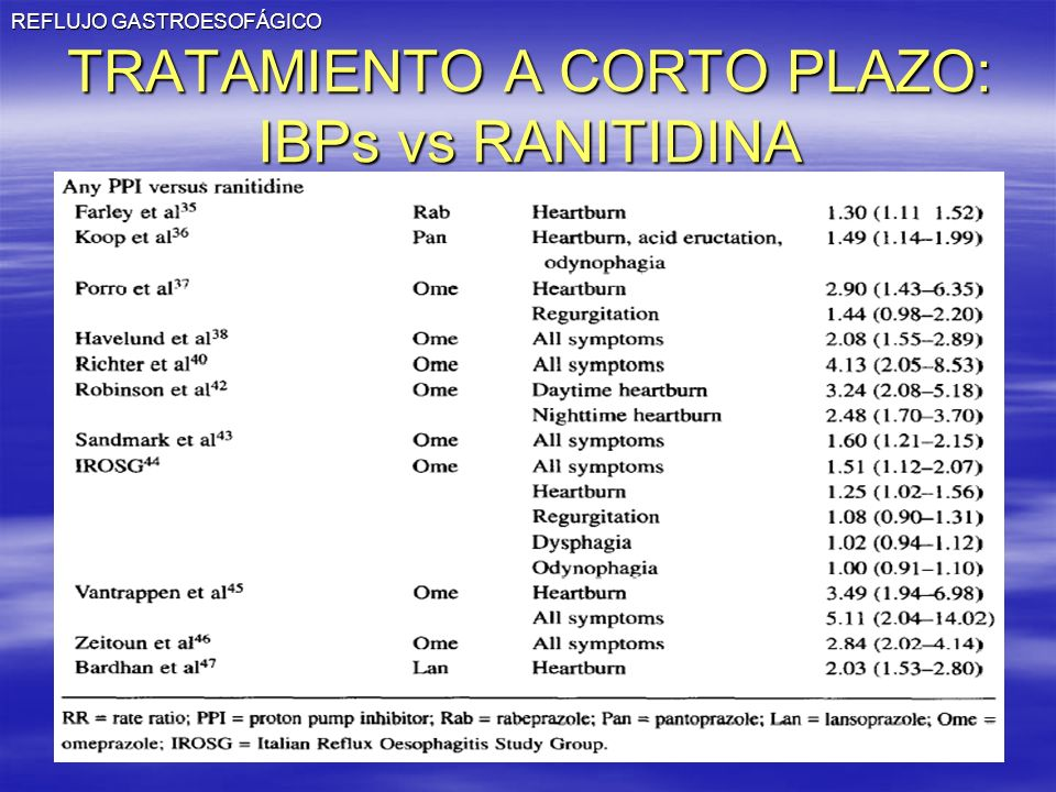 TRATAMIENTO A CORTO PLAZO: IBPs vs RANITIDINA
