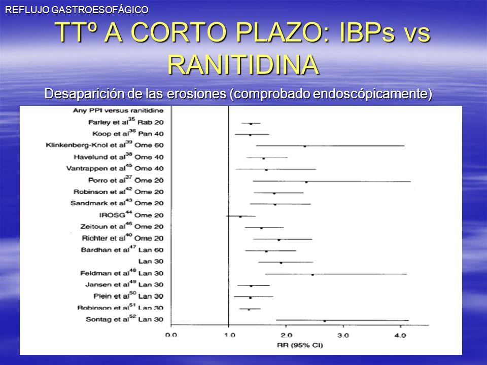 TTº A CORTO PLAZO: IBPs vs RANITIDINA