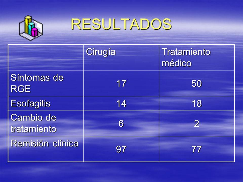 RESULTADOS Cirugía Tratamiento médico Síntomas de RGE 17 50 Esofagitis