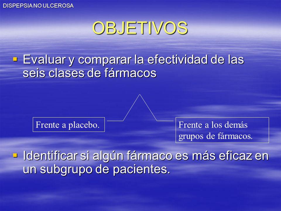 DISPEPSIA NO ULCEROSA OBJETIVOS. Evaluar y comparar la efectividad de las seis clases de fármacos.
