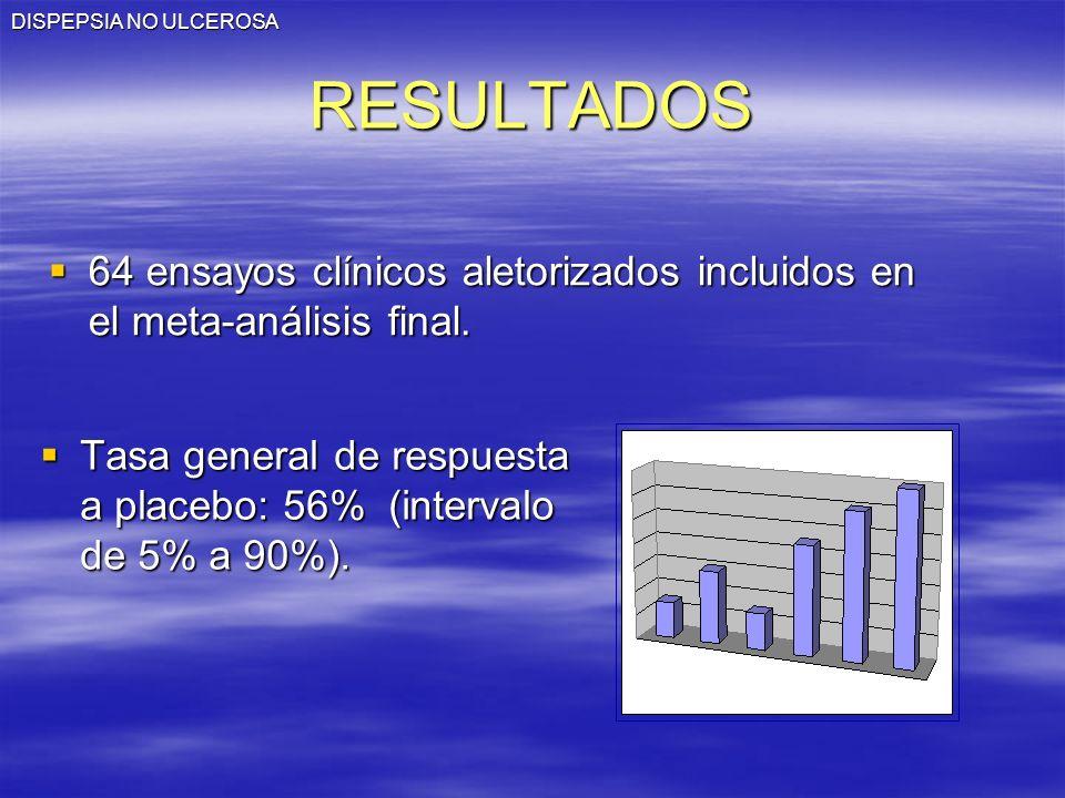 DISPEPSIA NO ULCEROSA RESULTADOS. 64 ensayos clínicos aletorizados incluidos en el meta-análisis final.