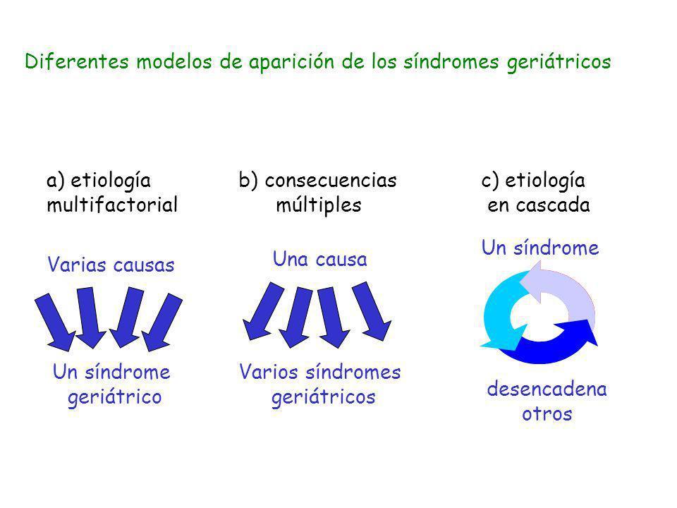 Diferentes modelos de aparición de los síndromes geriátricos
