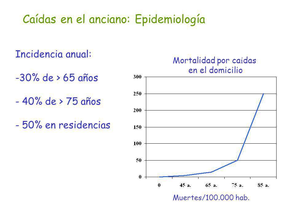 Caídas en el anciano: Epidemiología