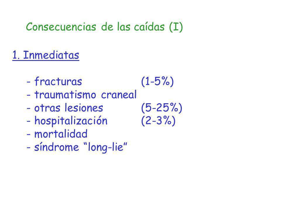 Consecuencias de las caídas (I)