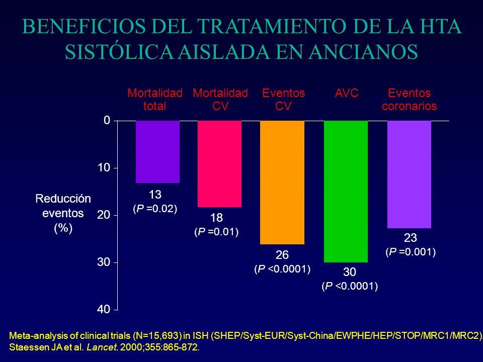 BENEFICIOS DEL TRATAMIENTO DE LA HTA SISTÓLICA AISLADA EN ANCIANOS