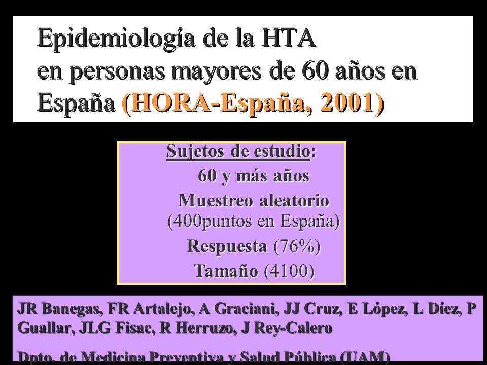 Muestreo aleatorio (400puntos en España)