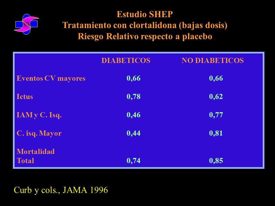 Tratamiento con clortalidona (bajas dosis)