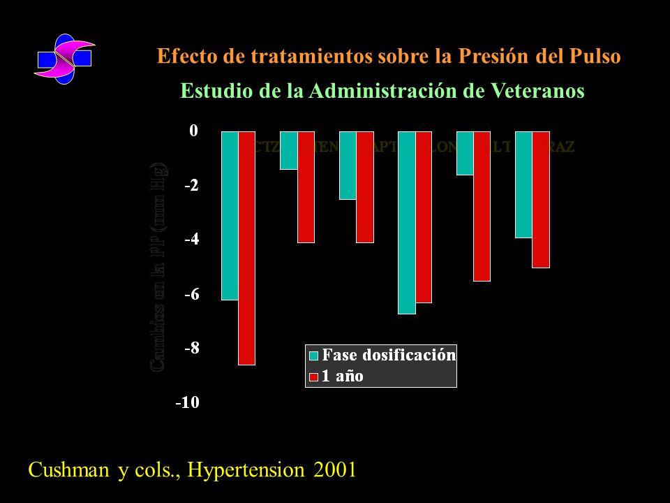 Efecto de tratamientos sobre la Presión del Pulso