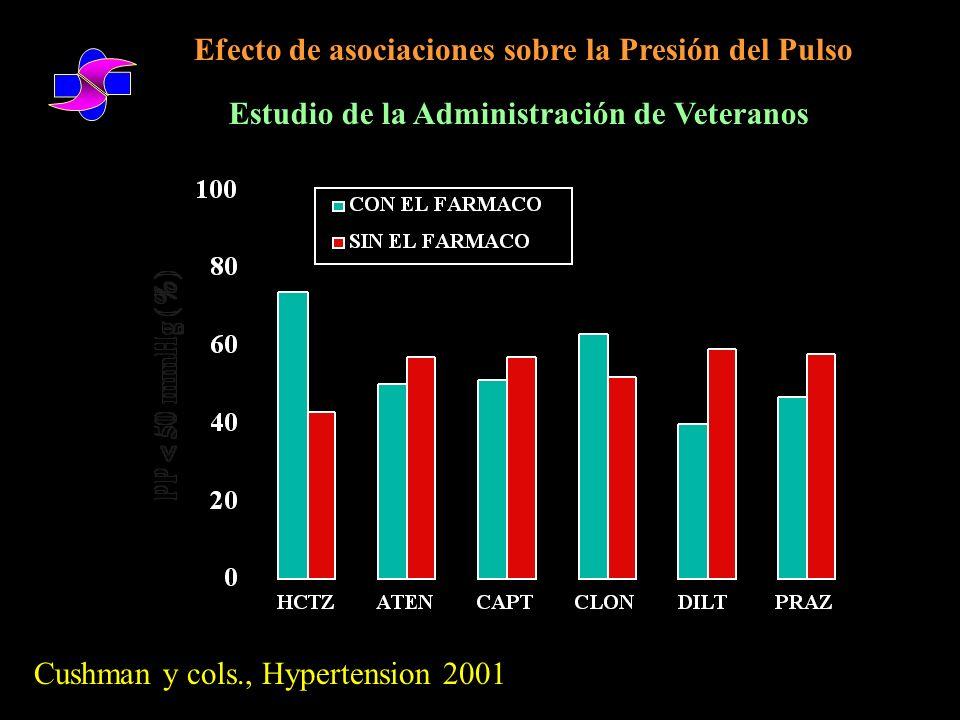 Efecto de asociaciones sobre la Presión del Pulso
