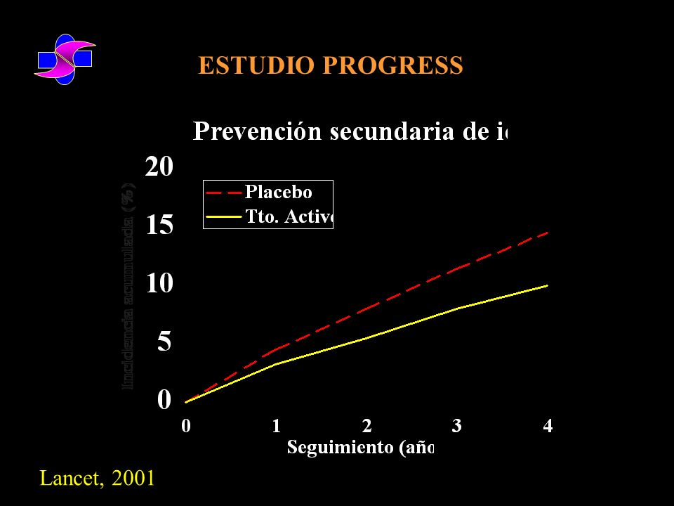 ESTUDIO PROGRESS Lancet, 2001