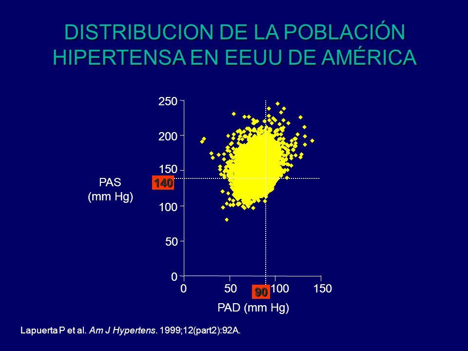 DISTRIBUCION DE LA POBLACIÓN HIPERTENSA EN EEUU DE AMÉRICA
