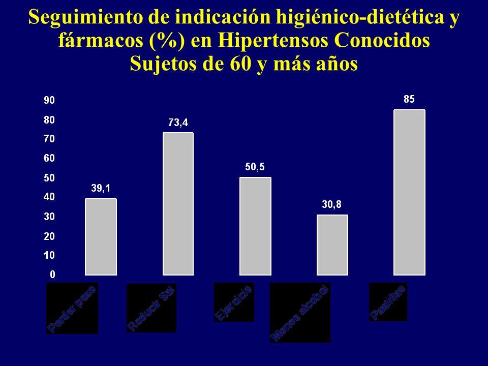 Seguimiento de indicación higiénico-dietética y fármacos (%) en Hipertensos Conocidos