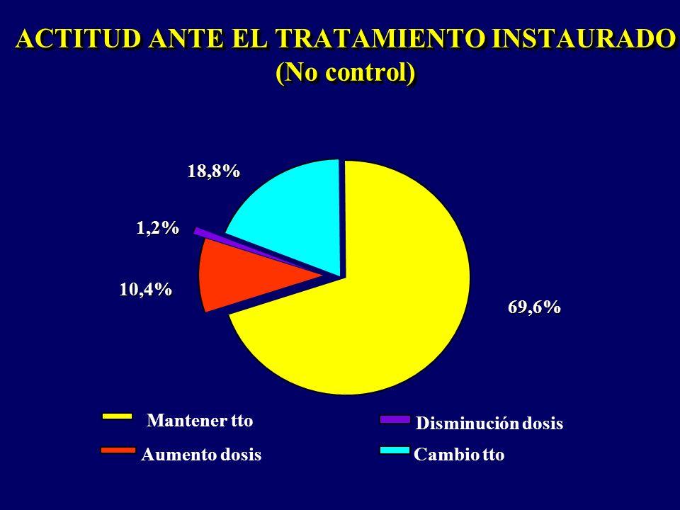 ACTITUD ANTE EL TRATAMIENTO INSTAURADO (No control)