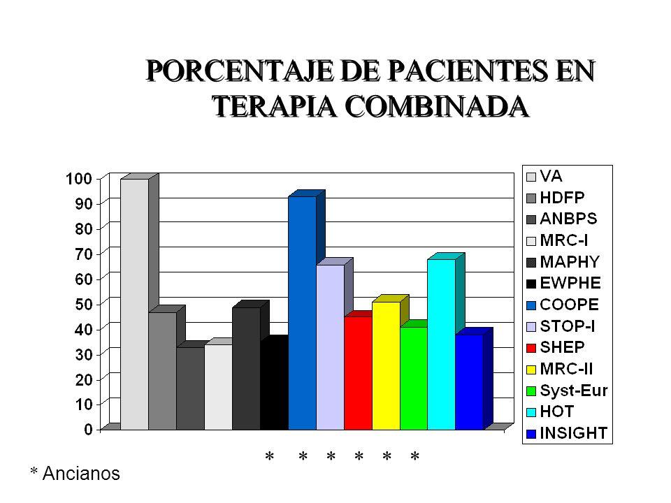 PORCENTAJE DE PACIENTES EN TERAPIA COMBINADA