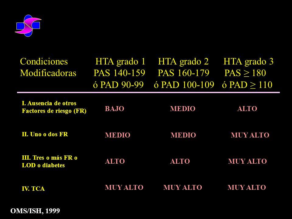 Condiciones HTA grado 1 HTA grado 2 HTA grado 3