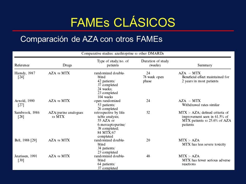 FAMEs CLÁSICOS Comparación de AZA con otros FAMEs