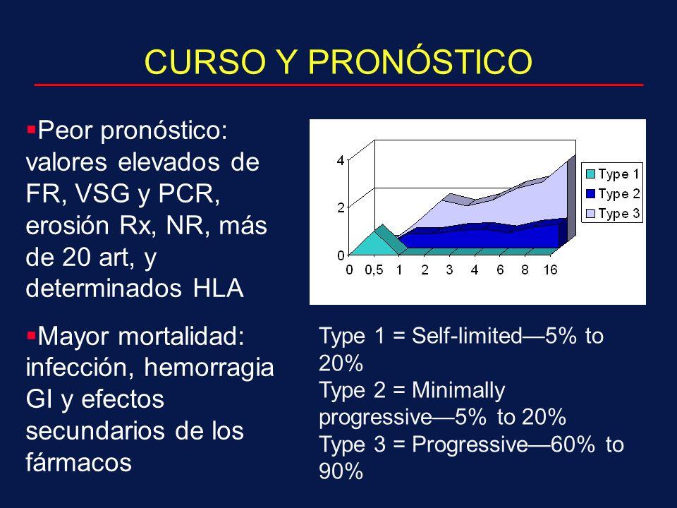 CURSO Y PRONÓSTICO Peor pronóstico: valores elevados de FR, VSG y PCR, erosión Rx, NR, más de 20 art, y determinados HLA.