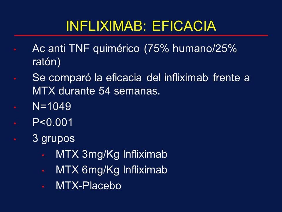 INFLIXIMAB: EFICACIA Ac anti TNF quimérico (75% humano/25% ratón)
