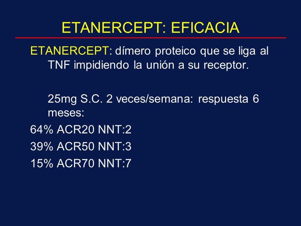 ETANERCEPT: EFICACIA ETANERCEPT: dímero proteico que se liga al TNF impidiendo la unión a su receptor.