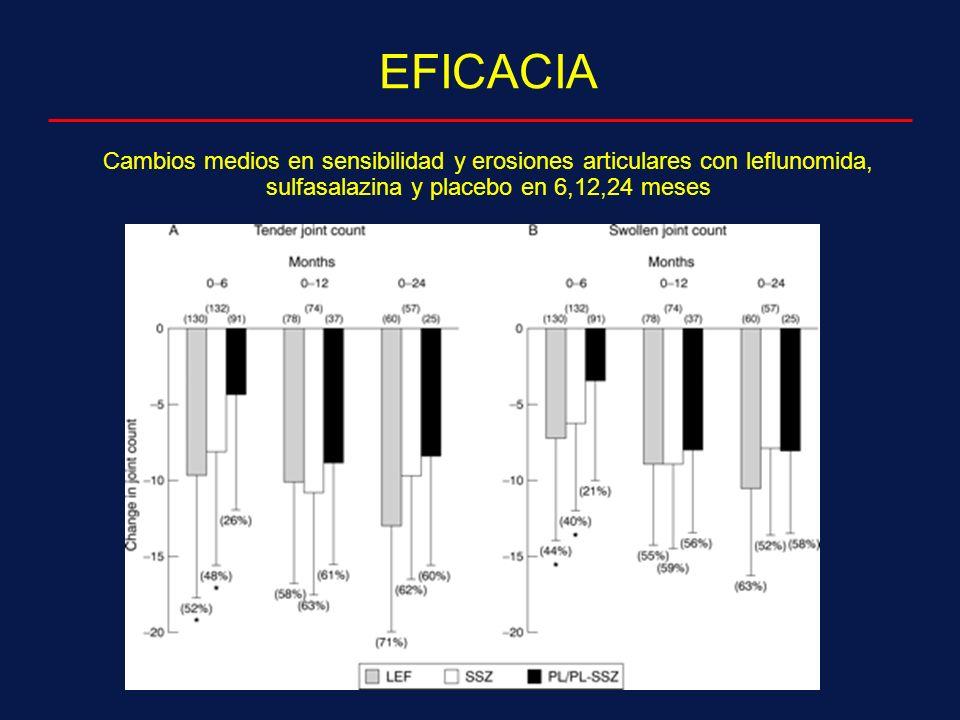EFICACIA Cambios medios en sensibilidad y erosiones articulares con leflunomida, sulfasalazina y placebo en 6,12,24 meses.