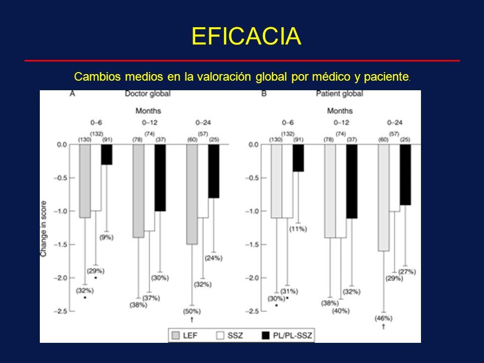 Cambios medios en la valoración global por médico y paciente.