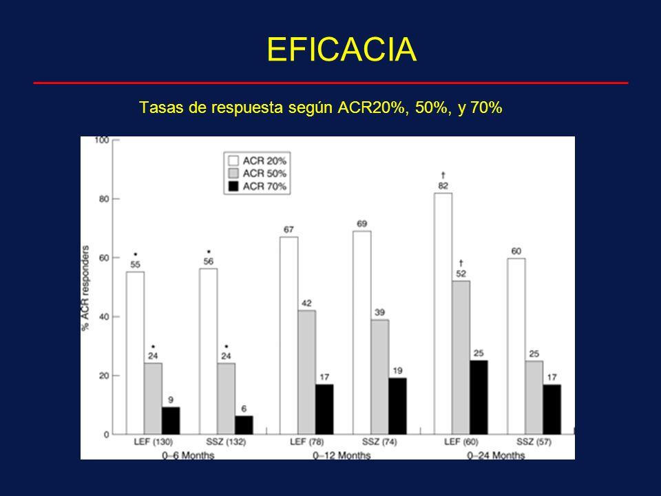Tasas de respuesta según ACR20%, 50%, y 70%
