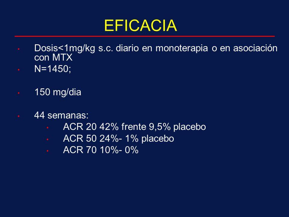 EFICACIA Dosis<1mg/kg s.c. diario en monoterapia o en asociación con MTX. N=1450; 150 mg/dia. 44 semanas: