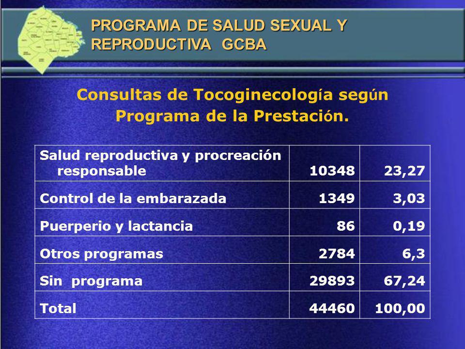 Consultas de Tocoginecología según Programa de la Prestación.