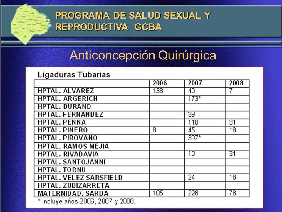 Anticoncepción Quirúrgica