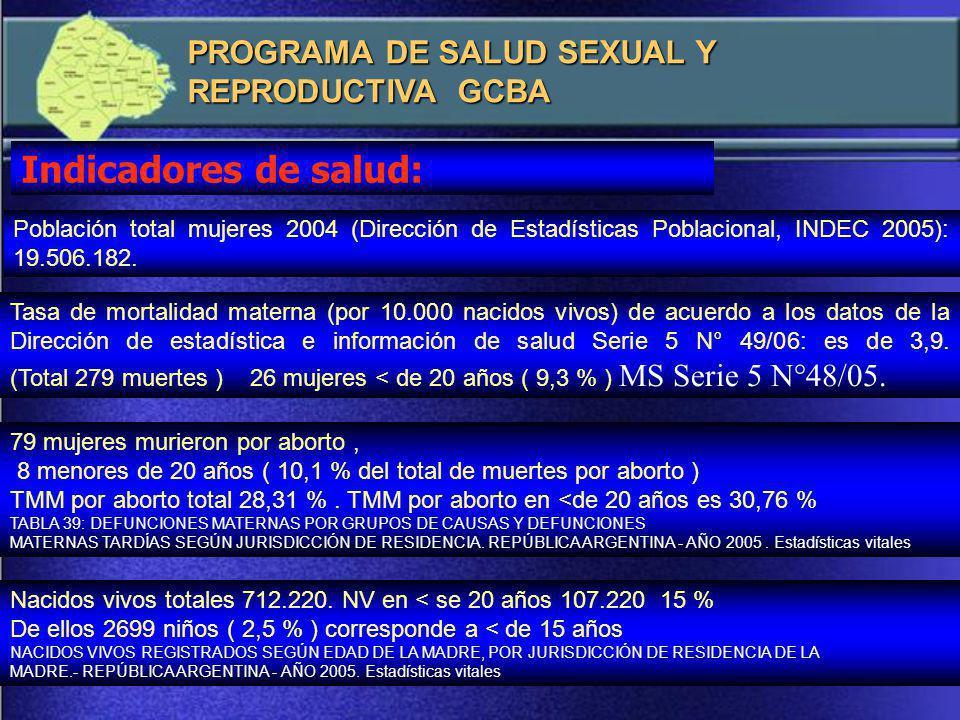 Indicadores de salud: PROGRAMA DE SALUD SEXUAL Y REPRODUCTIVA GCBA