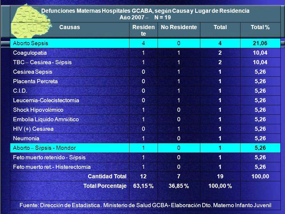 Defunciones Maternas Hospitales GCABA, según Causa y Lugar de Residencia