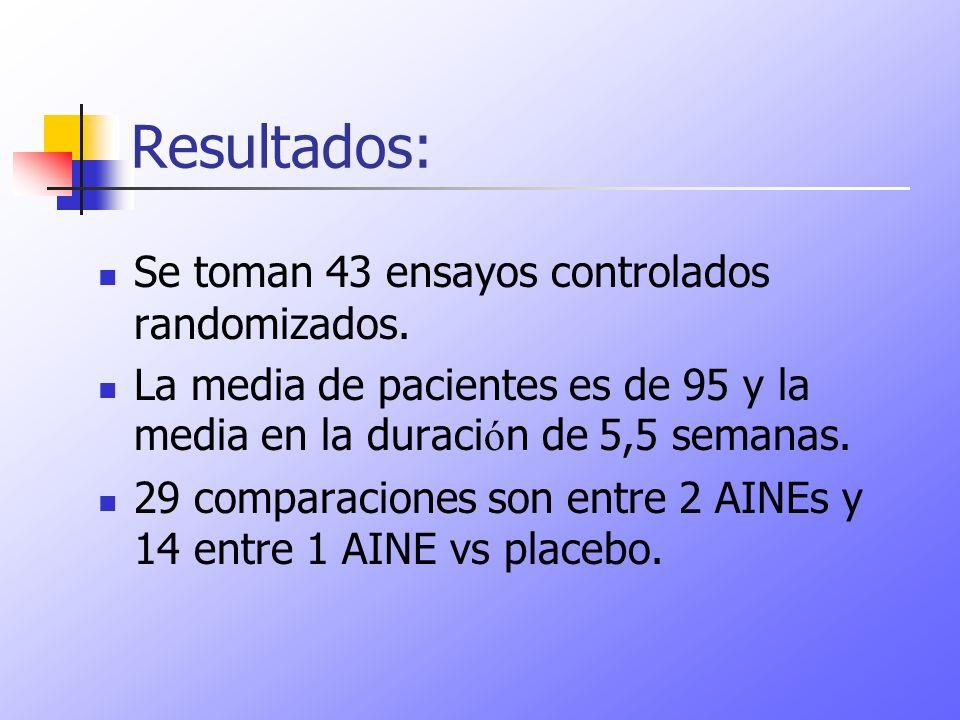Resultados: Se toman 43 ensayos controlados randomizados.