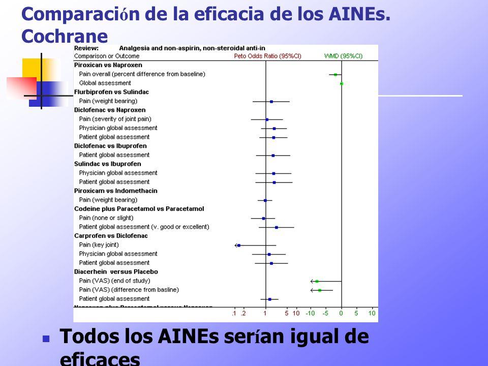 Comparación de la eficacia de los AINEs. Cochrane