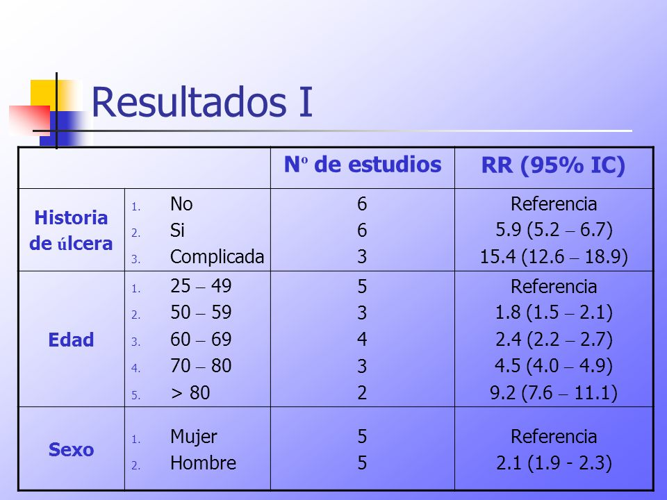 Resultados I Nº de estudios RR (95% IC) Historia de úlcera No Si