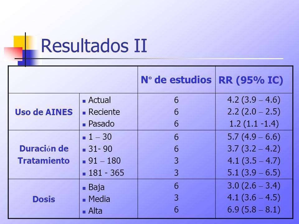 Resultados II Nº de estudios RR (95% IC) Uso de AINES Actual Reciente